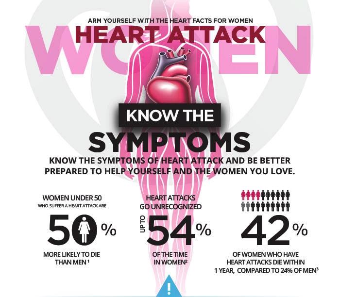 Heart attack symptoms at women