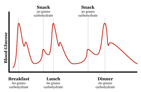 Carbohydrate increases your blood sugar level