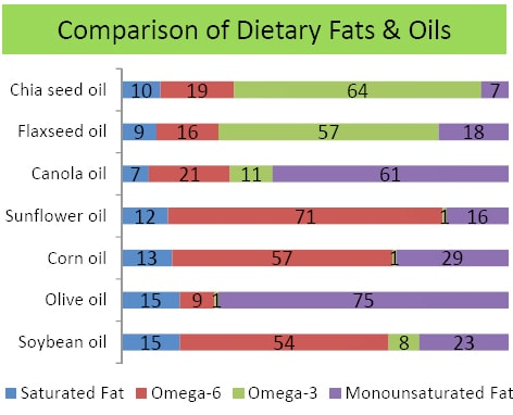 Diet fats comparison chart