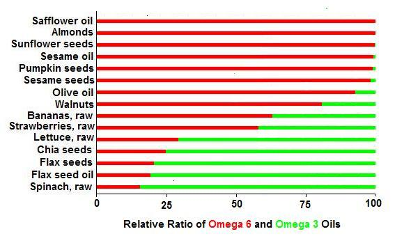 Omega 3 & Omega 6 Oils Relative Ratio